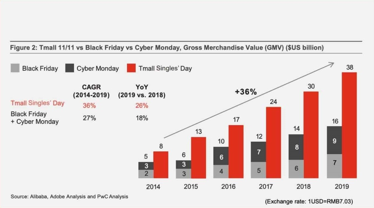 Singles Day: The encapsulation of the Chinese e-commerce appetite and the importance for you
